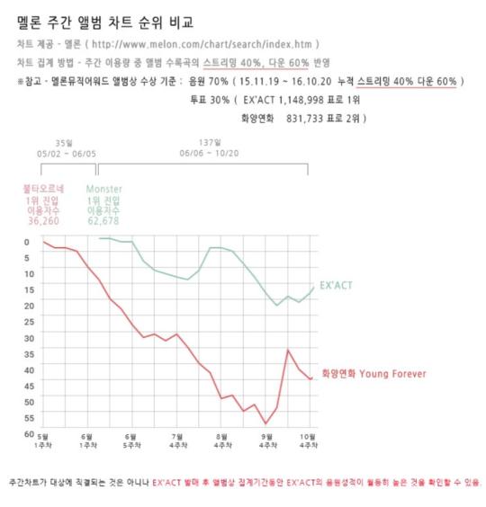 exo-bts-melon-trend-chart-ranking-comparison-540x564